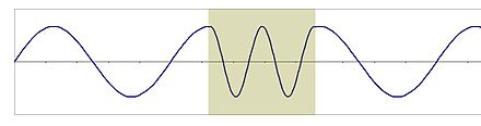 Wavelength is decreased in a medium with slower propagation. Wavelength & refractive index.JPG