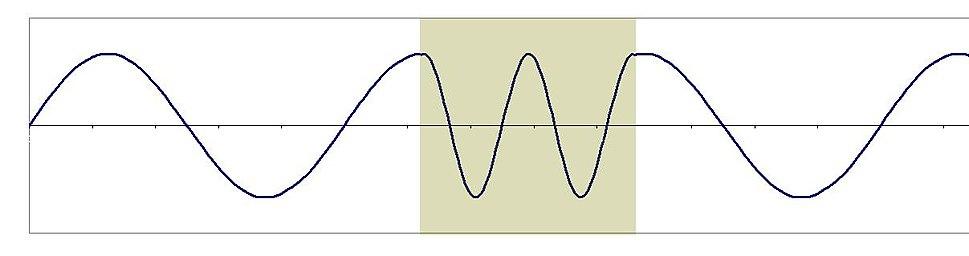 Wavelength %26 refractive index