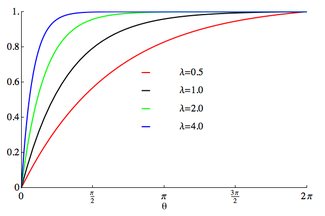 Plot of the wrapped exponential CDF