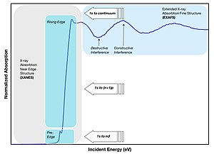 X-ray absorption spectroscopy - Figure 2: Three regions of XAS data