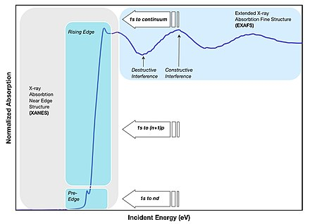 X-ray absorption fine structure - Wikipedia