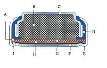 Cross section diagram with parts lettered