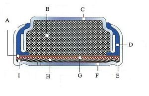 Zinc–air battery - Cross section through a zinc–air button cell. A:Separator, B: zinc powder anode and electrolyte, C: anode can, D: insulator gasket, E: cathode can, F: air hole, G: cathode catalyst and current collector, H:air distribution layer, I: Semi permeable membrane