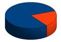 Принцип Парето, графическое представление..png