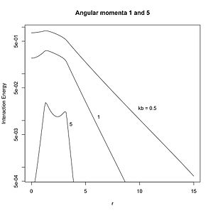 Static forces and virtual-particle exchange - Figure 2. Interaction energy vs. r for angular momentum states of value one and five.
