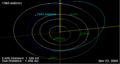 1943 Anteros orbit on 01 Jan 2009.png