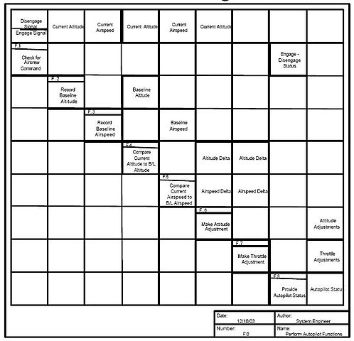 Example Of Functional Organizational Chart: 19 Autopilot Example N2 Diagram.jpg - Wikimedia Commons,Chart