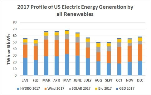2017 Profile of US Electric Energy Generation by all Renewables