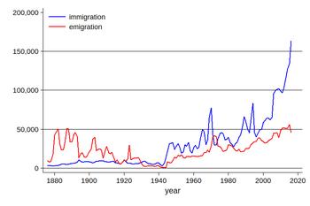 invandrare i sverige