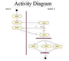 Programmation Uml Diagramme D Activit 233 Wikilivres