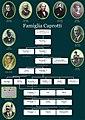 Albero-genealogico-caprotti1-.jpg