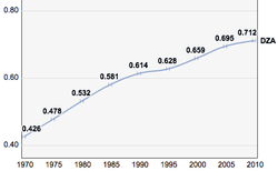 Algeria, Trends in the Human Development Index 1970-2010