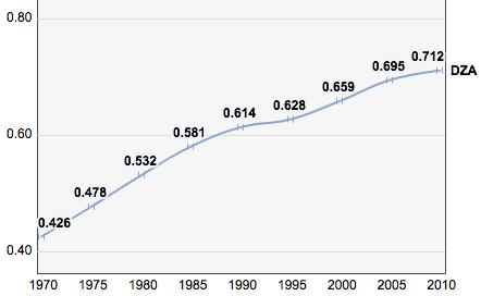 Algeria, Trends in the Human Development Index 1970-2010