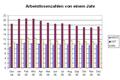 Arbeitslose 2005-12-d.png