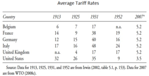 Economic nationalism - Average Tariff Rates for Selected Countries (1913-2007)
