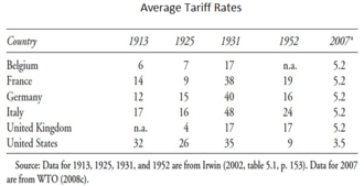 Tariff - Average tariff rates for selected countries (1913–2007)