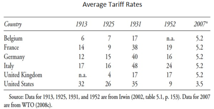 Average tariff rates for selected countries (1913-2007) Average Tariff Rates for Selected Countries (1913-2007).png