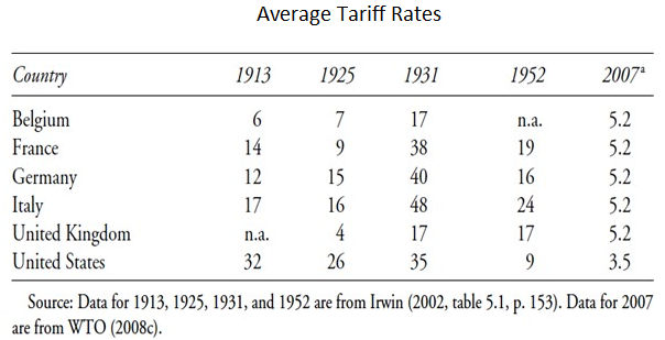 Average Tariff Rates for Selected Countries (1913-2007)