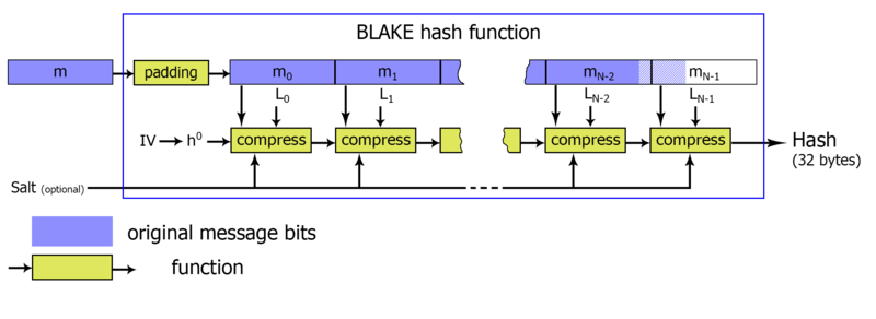Block-diagram of BLAKE hash function algorythm