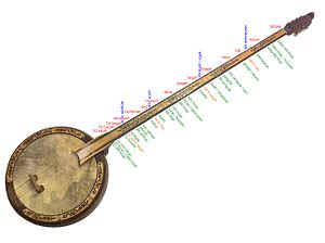Yaylı tambur - The diagram shows Yarman-24 tuning fret positions and names on a bowed tanbur prepared by Dr. Oz. (www.ozanyarman.com) representing both the fifths cycle of 17-tones and the 12-tone Modified Meantone Temperament core cycle, which yield the 22 pitches out of 24 per octave. The remaining blue colored pitches are extra-cyclic.