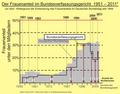 Bundesverfassungsgericht Frauenanteil Richterin II; 1951 bis Februar 2011.png