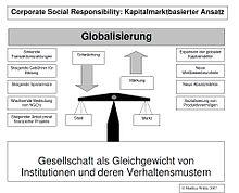 220px CSR Kapitalmarktmodell