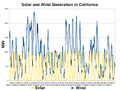 California Solar and Wind Generation-2012-09.png