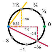 Figure 2: A circle manifold chart based on slope, covering all but one point of the circle.