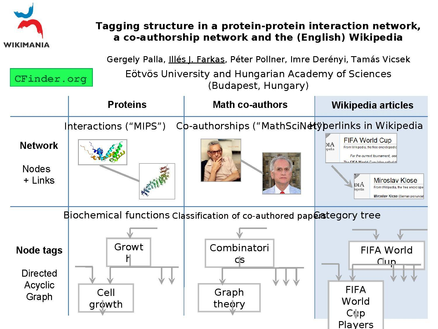 Comparing the structure of tagging in a protein-protein interaction network, a co-authorship network and the English Wikipedia.pdf