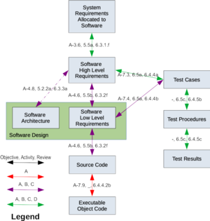 Requirements traceability wikivisually do 178c diagram illustrating the required tracing between certification artifacts as required by fandeluxe Images