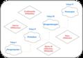 Diagram tahap program bahasa Nias.png