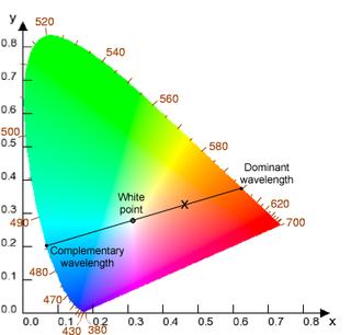 Dominant wavelength any monochromatic spectral light that evokes the corresponding opposite perception of hue
