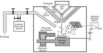 Electron beam-induced deposition - EBID setup