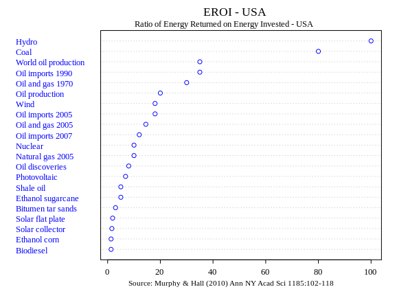 File:EROI - Ratio of Energy Returned on Energy Invested - USA.svg