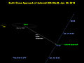 Earth close approach for asteroid 2004 BL86.jpg