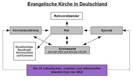 Aufbau Evangelische Kirche