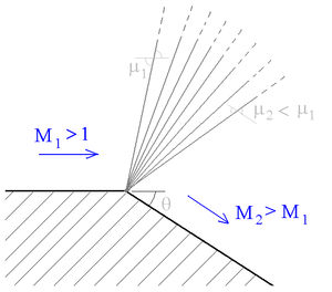 Prandtl–Meyer expansion fan - When a supersonic flow encounters a convex corner, it forms an expansion fan, which consists of an infinite number of expansion waves centred at the corner. The figure shows one such ideal expansion fan.