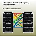 Fahr und Betriebsmodi FMS.jpg