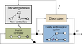 Fault-tolerant control of discrete-event systems with input-output automata.png