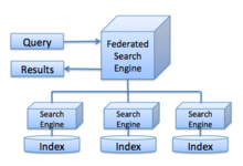 federated search engine