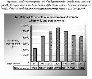 Social Security (United States) - Net lifetime SS benefits of married men and women where only one person works