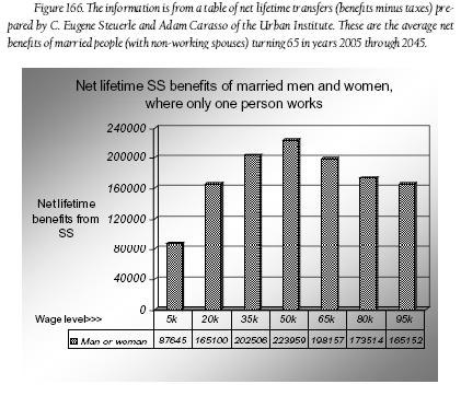Fig. 166 - Net lifetime SS benefits of married men and women where only one person works