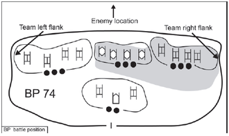 Flanking maneuver - Flanks of a stationary group