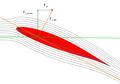 Geometriai és effektív állásszög felhajtóerőkkel.png