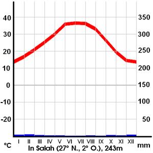 In Salah - Climate in Salah
