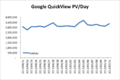 Google quickview pv per day.png
