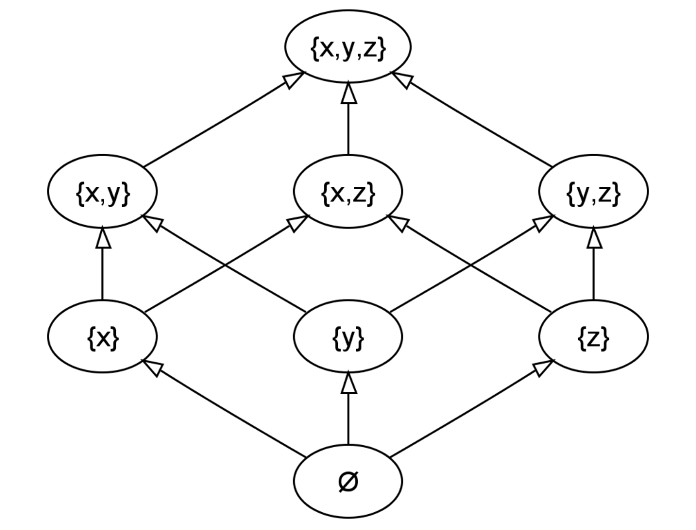 File Hasse Diagram Of Powerset Of 3 Png Wikimedia Commons