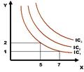 Indiferenční křivka.png