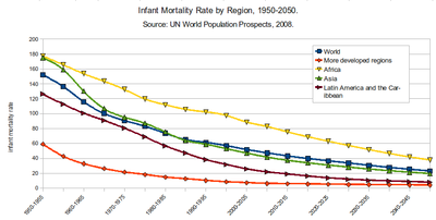 Infant Mortality Rate by Region 1950-2050.png