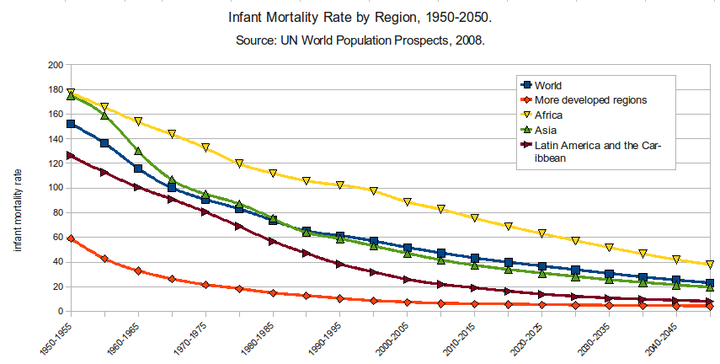 Infant mortality rate by region Infant Mortality Rate by Region 1950-2050.png